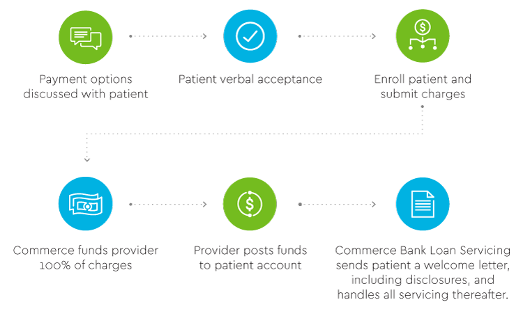 Payment options discussed with patient. Patient verbal acceptance. Enroll patient and submit charges. Commerce funds provider 100% of changes. Provider posts funds to patient account. Commerce Bank Loan Servicing sends patient a welcome letter, including disclosures, and handles all servicing thereafter.